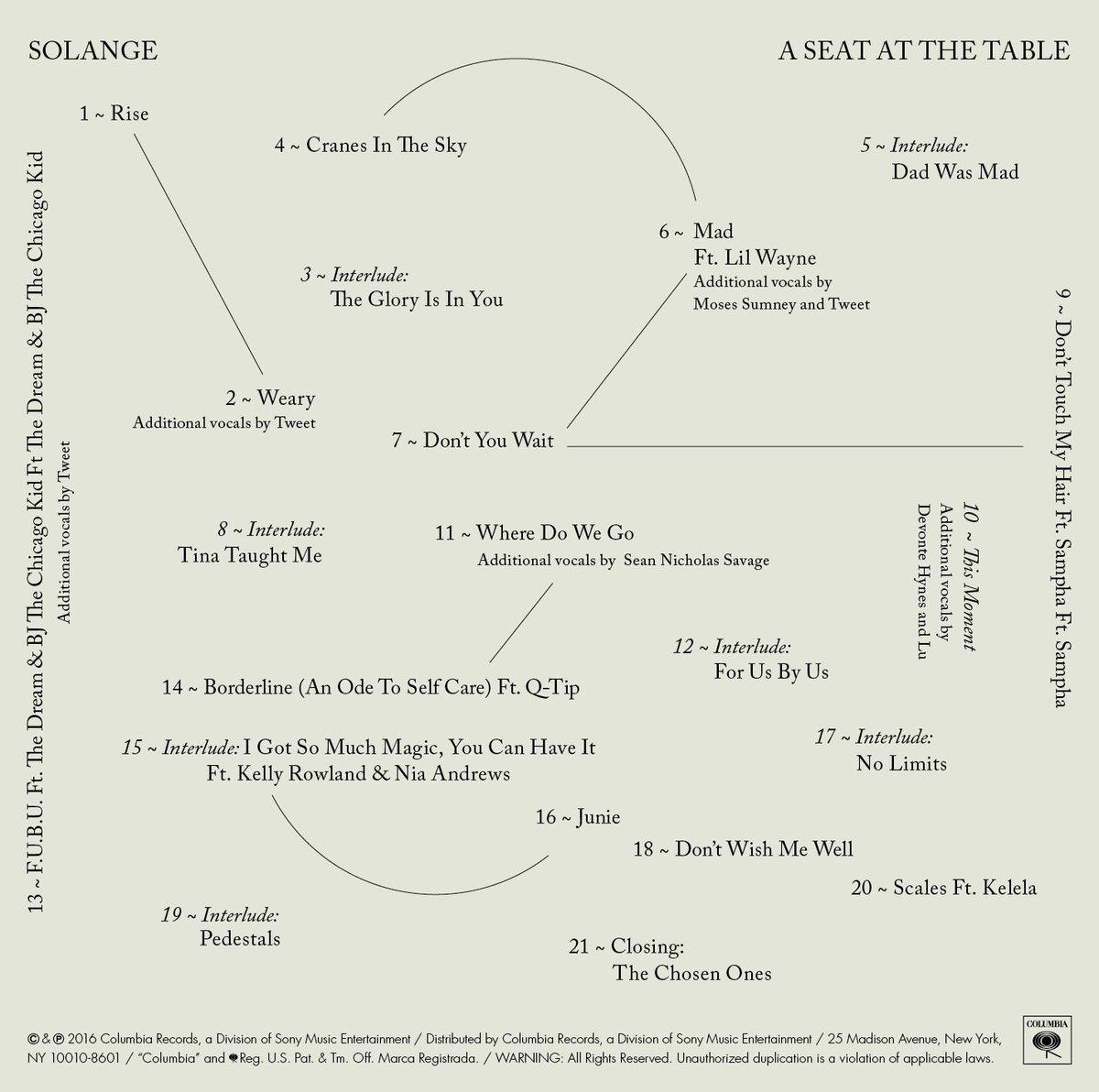 solange-tracklist